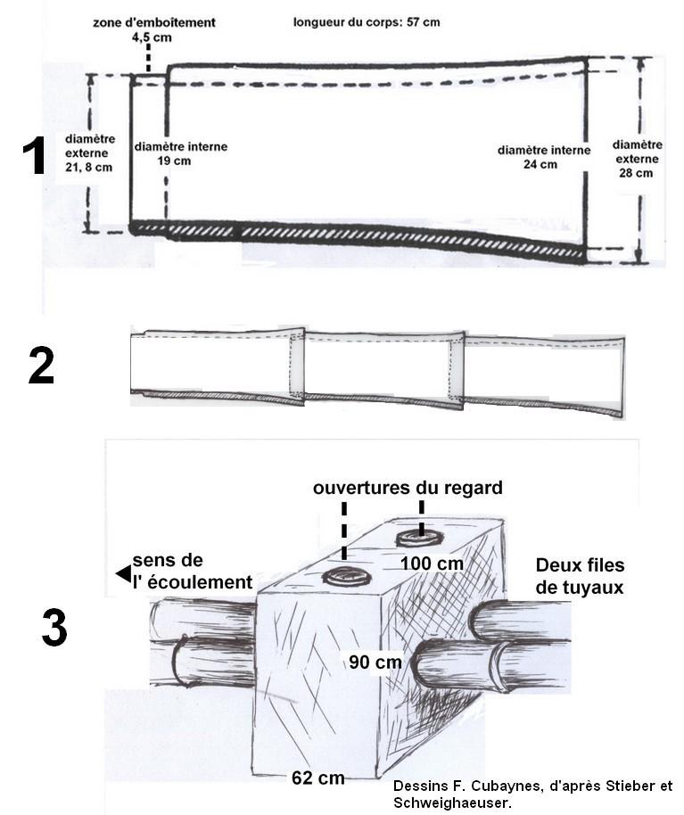 Fig 3. Schémas de coupes et des regards des conduites