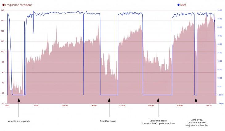 Fréquence cardiaque et allure, exprimée en minutes/km